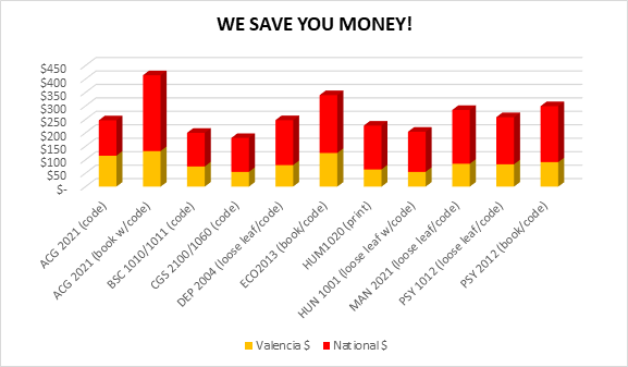 We Save You Money! Chart